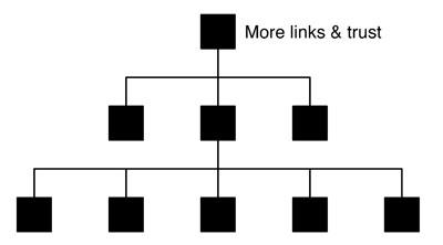 site hierarchy diagram